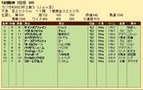第32S:12月5週 ラジオNIKKEI杯2歳S 成績
