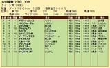 第25S:12月1週 クイーン賞 成績