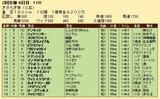 第26S:02月3週 きさらぎ賞 成績