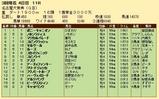 第20S:03月2週 名古屋大賞典 成績