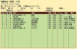 第29S:12月2週 ステイヤーズS 成績