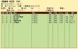 第27S:05月1週 英1000ギニー 成績