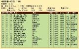 第32S:10月3週 秋華賞 成績