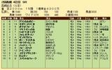 第20S:07月4週 函館記念 成績