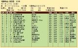 第21S:01月2週 ガーネットS 成績