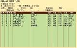第20S:08月1週 小倉記念 成績