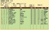 第24S:11月3週 京王杯2歳S 成績
