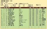 第33S・01月4週 平安S 成績
