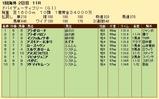 第35S:03月5週 ドバイDF 成績