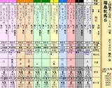 第30S:04月4週 福島牝馬S