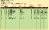 第29S:11月1週 メルボルンC 成績