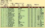 第23S:01月1週 中山金杯 成績