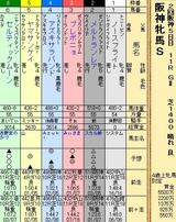 第29S:04月2週 阪神牝馬S