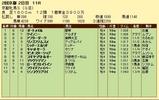 第17S:02月1週 京都牝馬S 成績