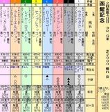 第25S:07月4週 函館記念