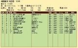 第27S:10月4週 富士S 成績