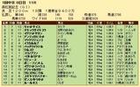 第27S:03月5週 高松宮記念 成績