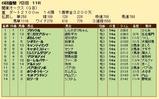 第23S:06月3週 関東オークス 成績