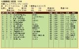 第30S:11月3週 兵庫JGP 成績