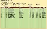 第35S:01月2週 TCK女王盃 成績