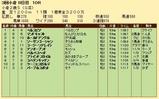 第27S:09月2週 小倉2歳S 成績