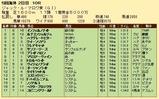第35S:08月3週 ジャックルマロワ賞 成績