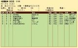 第21S:09月4週 ローズS 成績