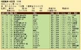 第28S:09月1週 Mロンシャン賞 成績