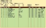 第22S:07月1週 ラジオNIKKEI賞 成績