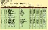 第19S:03月4週 黒船賞 成績
