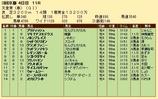 第24S:05月1週 天皇賞春 成績