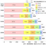 日本のエネルギー構成比