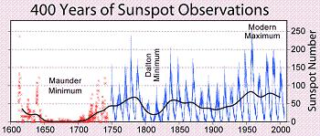 sunspotgraph